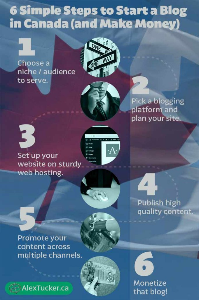 6 Simple Steps to Start a Blog in Canada (and Make Money) infographic