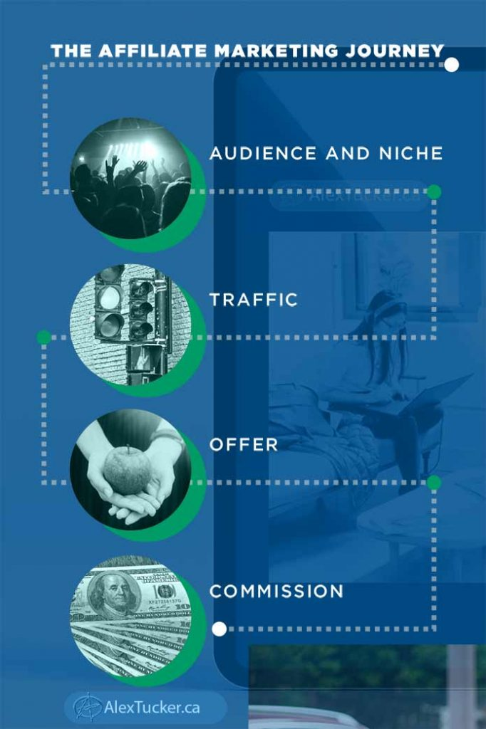 The affiliate Marketing Journey four steps infographic
