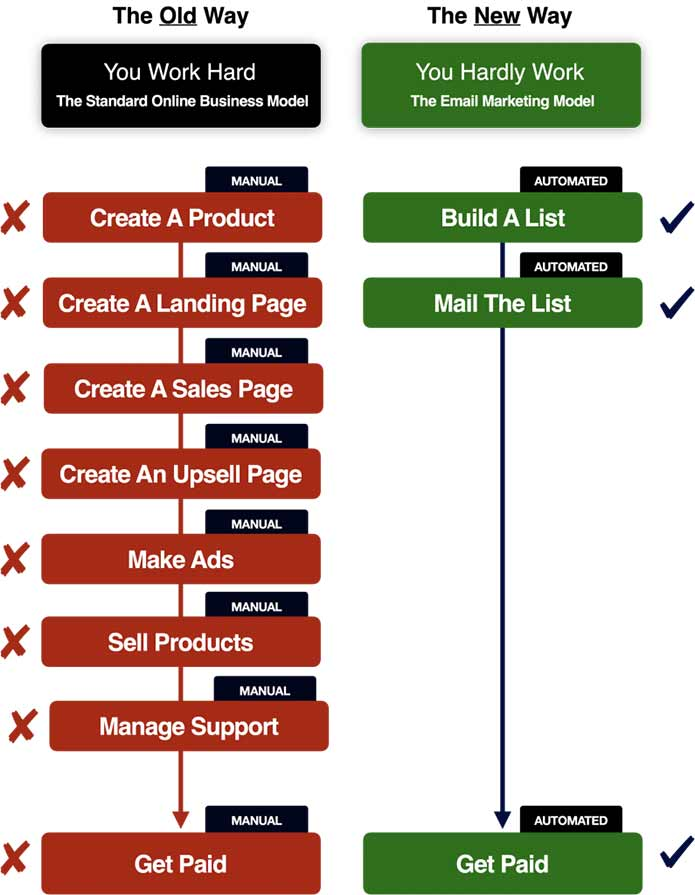 matt bacak business model