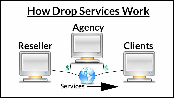 what is drop servicing how drop services work